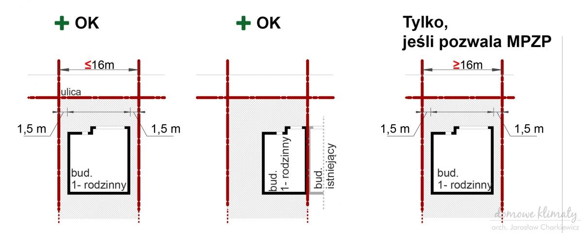 Rys. 1 - lokalizacja projektu na działce