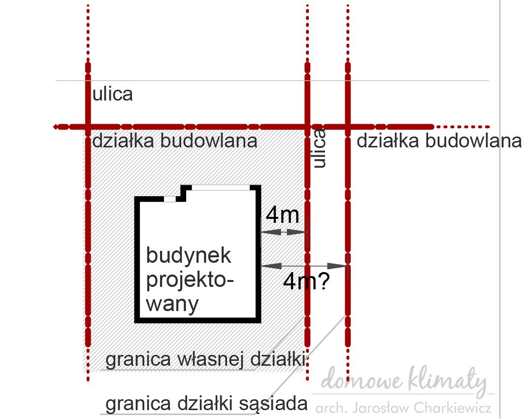 rys. 2 odległość liczona od krawędzi własnej działki