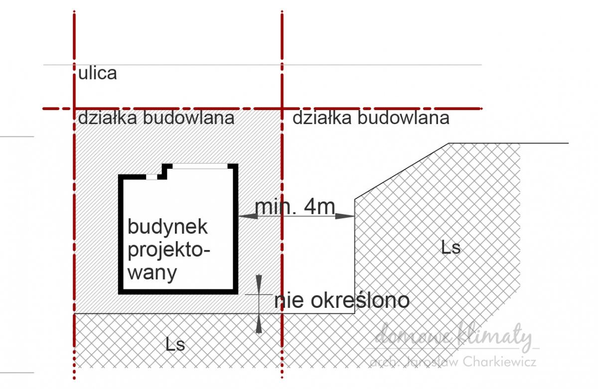 rys. 6 Odległość budynku od lasu na działce własnej lub sąsiada